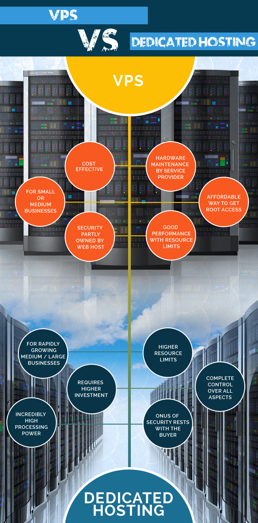 Infographic-Dedicated Hosting vs VPS-(Final)